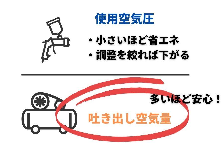 コンプレッサー選び方②