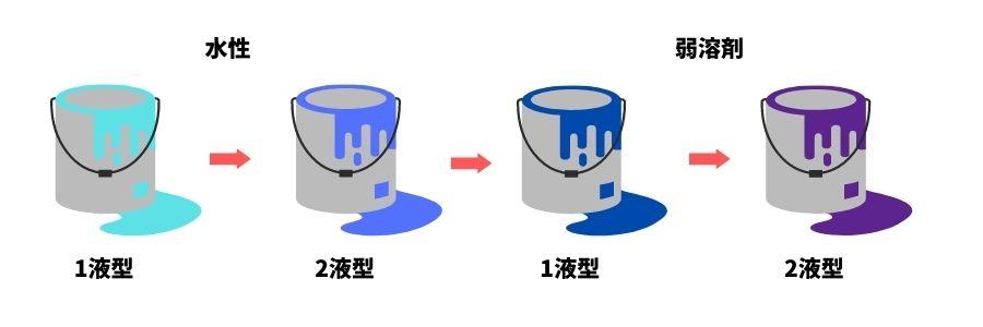 油性と水性