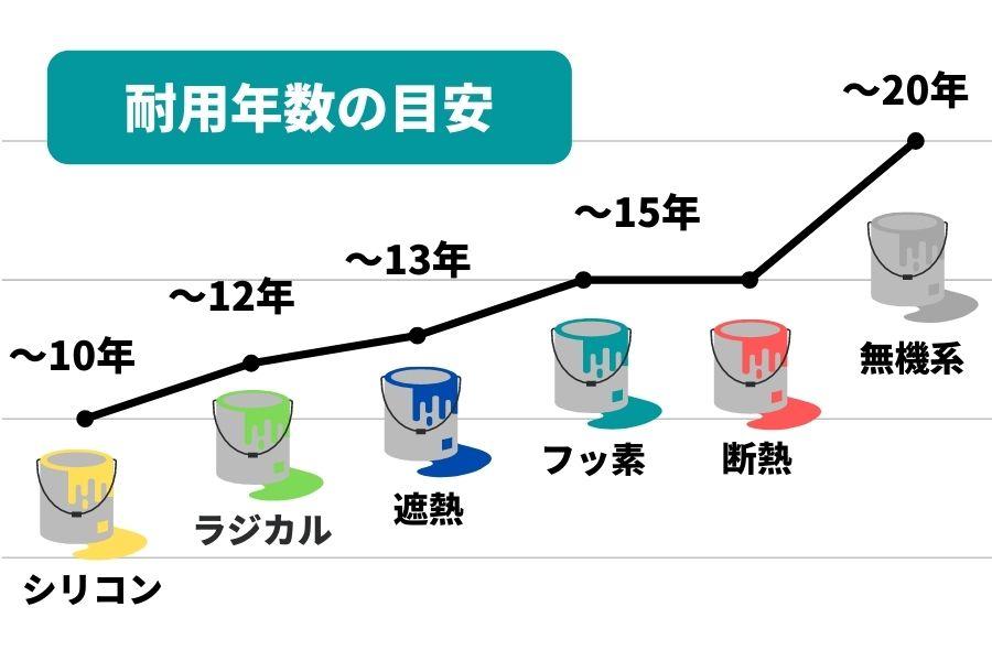 塗料の耐用年数